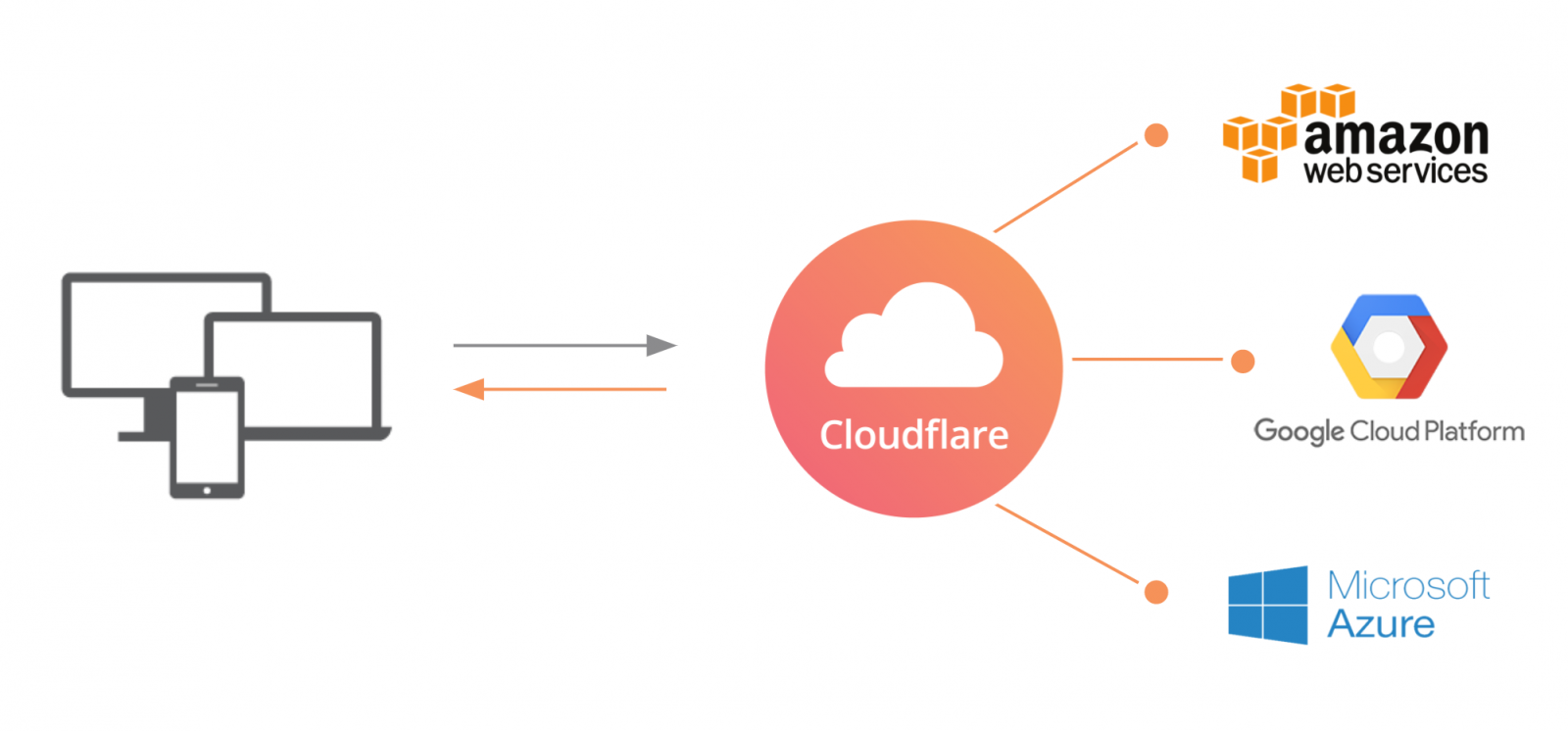 cloudflarehosting